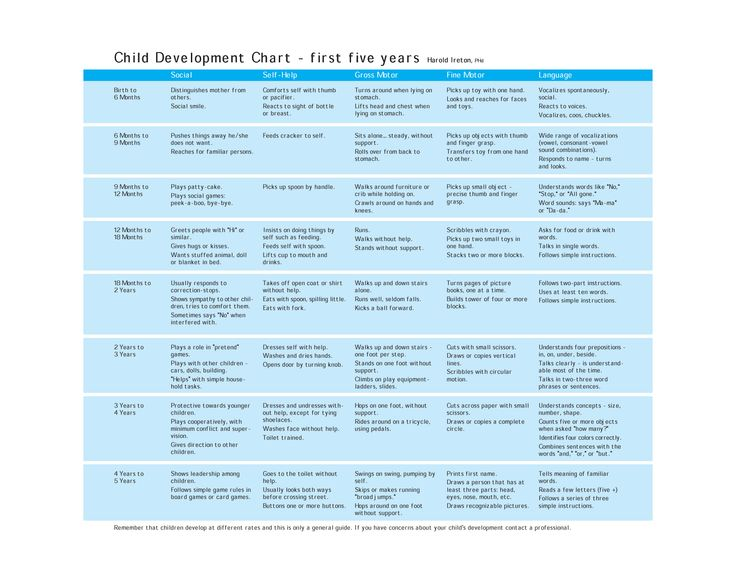 child development chart first five years: Child development chart first five years child development chart